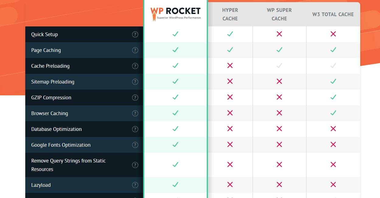 wp rocket review comparison