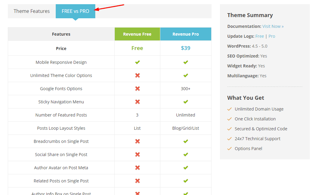 happythemes free vs pro