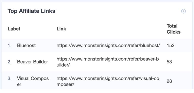 top perf affiliate links